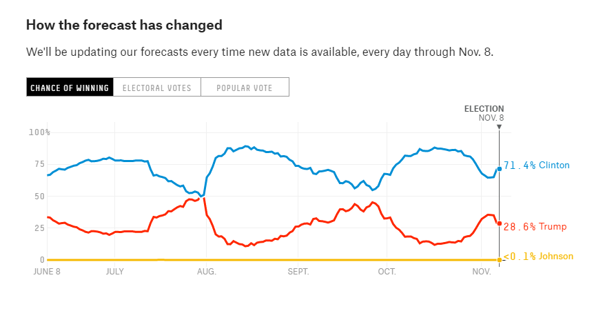 Forecast by FiveThirtyEight