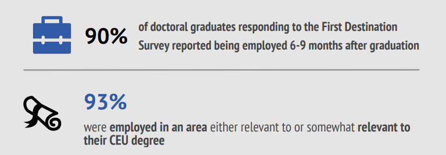90% of doctoral graduates responding to the First Destination Survey reported being employed 6-9 months after graduation