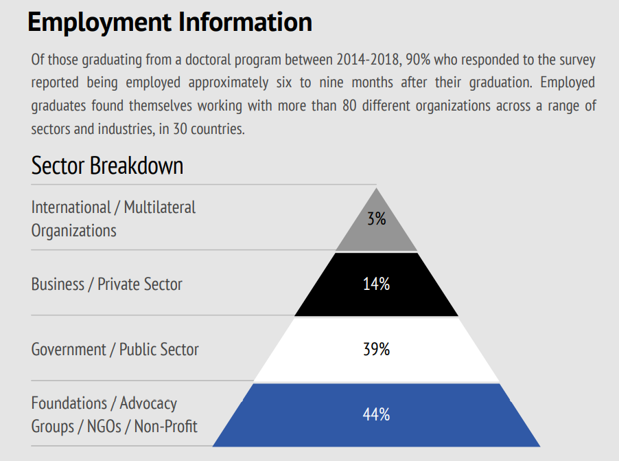 Employment information Sector Breakdown