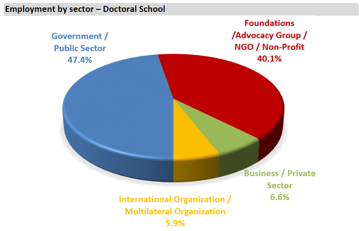 Chart of DSPS Alumni by sector